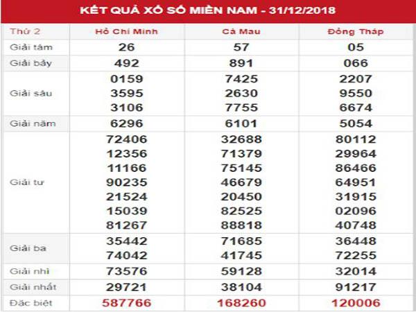 Thống kê SXMN – Phân tích KQXSMN thứ 2 ngày 07/01/2019