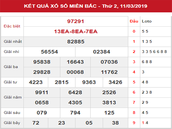Thống kê KQXSMB – Phân tích SXMB thứ 3 ngày 12/03/2019