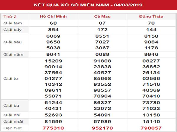 Thống kê SXMN – Phân tích KQXSMN thứ 2 ngày 11/03/2019