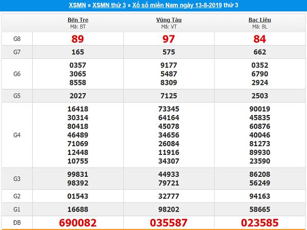 Nhận định kết quả xổ số miền nam ngày 20/08 chính xác tuyệt đối