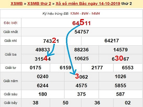 Dự đoán kqxsmb ngày 15/10 chuẩn xác 100%