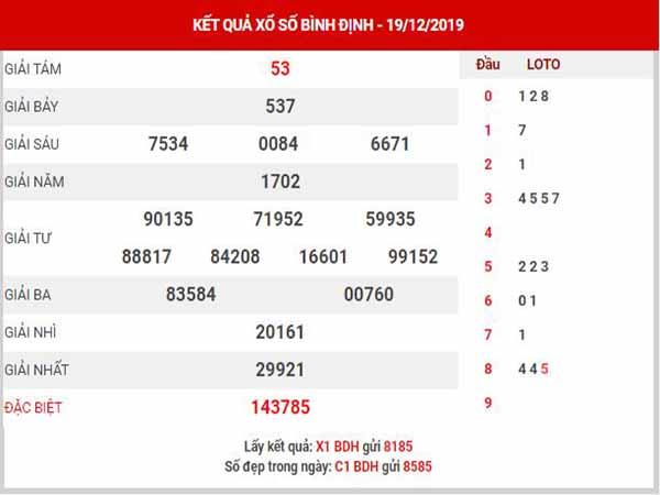 Thống kê XSBDH ngày 26/12/2019