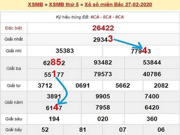 Bảng tổng hợp kqxsmb ngày 28/02 chuẩn