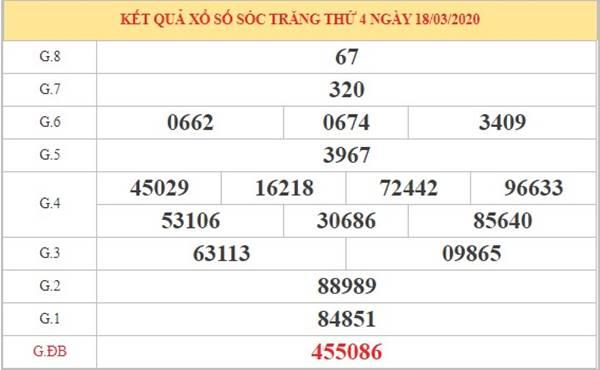 Phân tích kết quả XSST thứ 4 ngày 25-3-2020