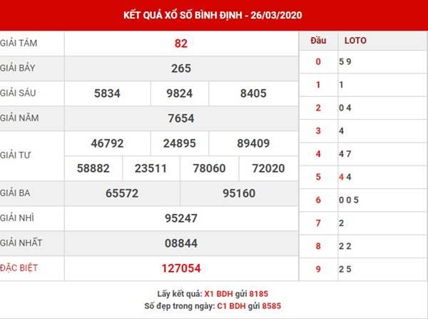 Thống kê KQXS Bình Định thứ 5 ngày 23-4-2020