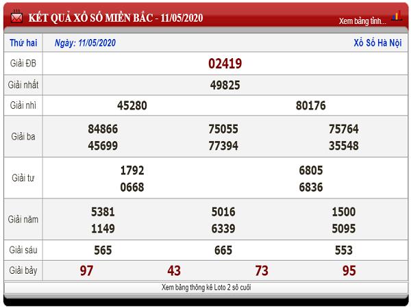 Phân tích xổ số miền bắc- KQXSMB hôm nay ngày 12/05 tỷ lệ trúng cao
