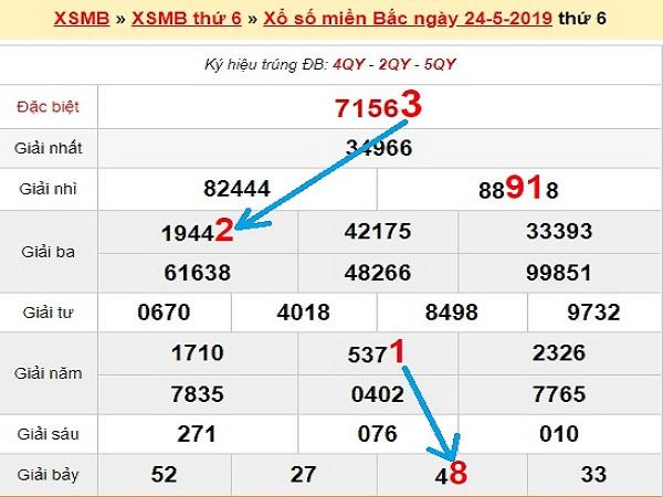 Con số may mắn chốt dự đoán xổ số miền bắc -KQXSMB thứ 2 ngày 25/05