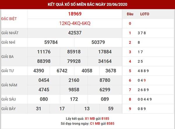 Phân tích số đẹp SXMB Chủ Nhật ngày 21-6-2020