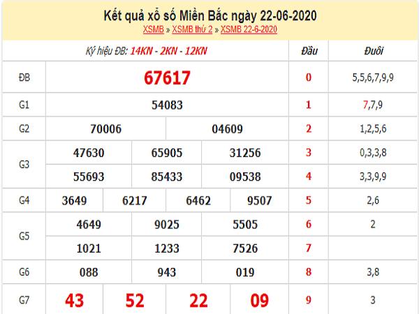 Tổng hợp KQXSMB- Phân tích xổ số miền bắc ngày 23/06/2020
