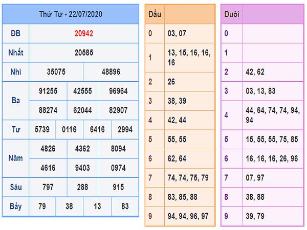 Dự đoán KQXSMB- xổ số miền bắc  thứ 5 ngày 23/07 hôm nay
