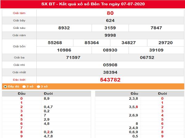 Bảng KQXSBT- Phân tích xổ số bến tre ngày 14/07  hôm nay