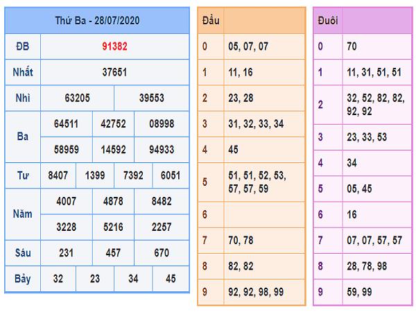 Nhận định KQXSMB- xổ số miền bắc thứ 4 ngày 29/07/2020