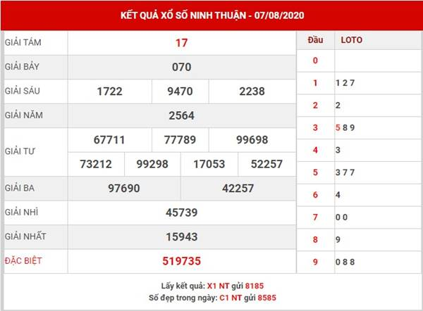 Soi cầu kết quả SX Ninh Thuận thứ 6 ngày 14-8-2020