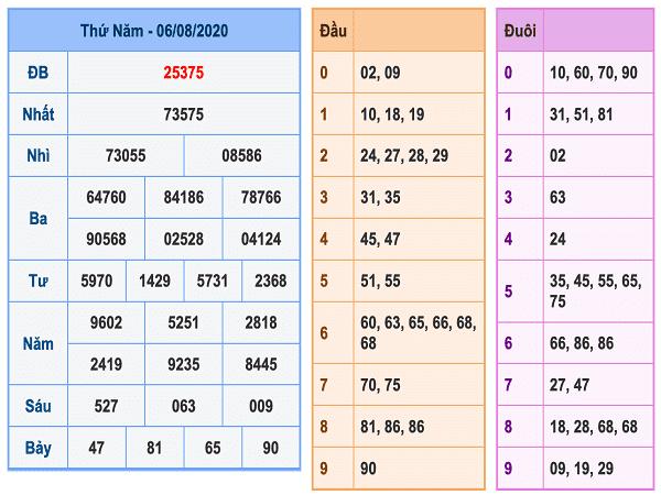 Bảng KQXSMB- Soi cầu xổ số miền bắc ngày 07/08 chuẩn xác