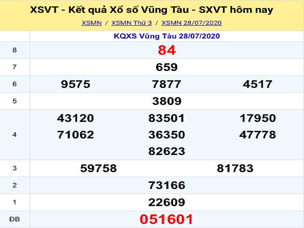 Phân tích KQXSVT -xổ số vũng tàu thứ 3 ngày 04/08 chuẩn xác