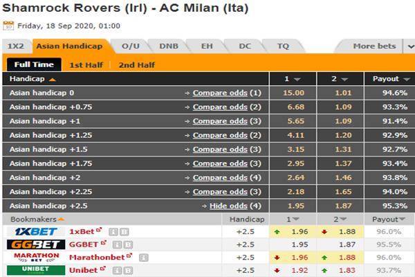 Tỷ lệ kèo giữa Shamrock Rovers vs AC Milan
