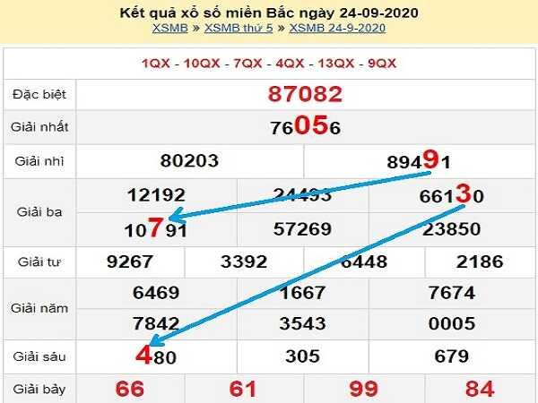 Dự đoán KQXSMB ngày 25/09/2020- xổ số miền bắc hôm nay
