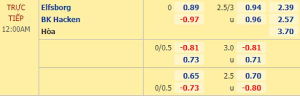 Tỷ lệ kèo giữa Elfsborg vs Hacken