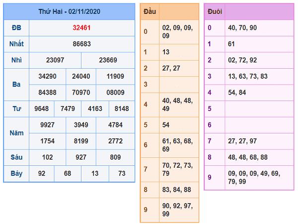 Phân tích KQXSMB ngày 03/11/2020- xổ số miền bắc