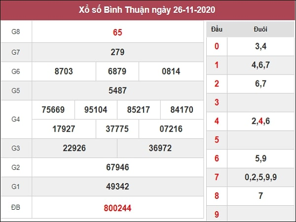 Nhận định XSBTH 3/12/2020