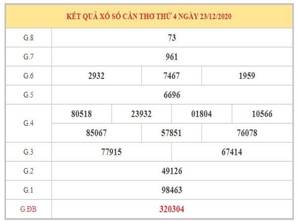 Thống kê KQXSCT ngày 30/12/2020 dựa trên kết quả kì trước