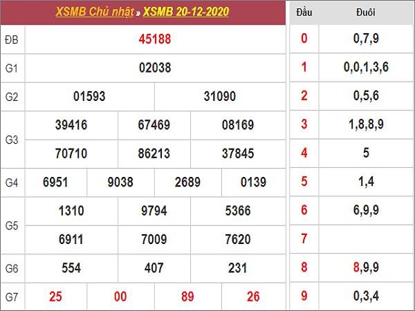 Nhận định KQXSMB ngày 21/12/2020- xổ số miền bắc