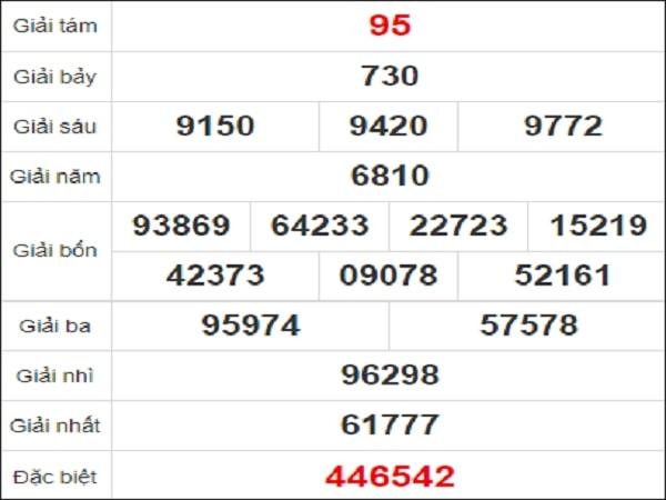 Quay thử xổ số Bình Thuận ngày 3 tháng 12 năm 2020