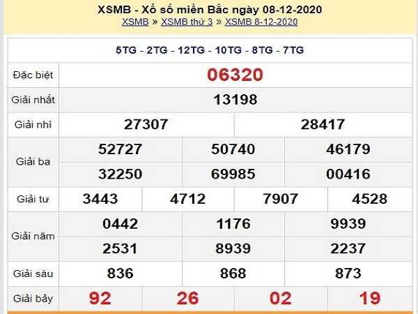 Phân tích xổ số miền bắc ngày 09/12/2020- kqxsmb thứ 4