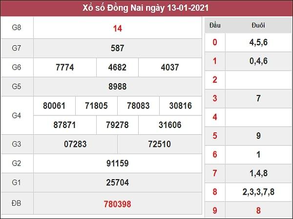 Phân tích XSDN 20/1/2021