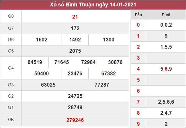 Nhận định KQXS Bình Thuận 21/1/2021 chốt XSBTH chuẩn xác