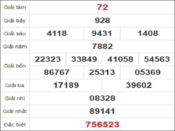 Quay thử xổ số Đồng Nai ngày 20/1/2021