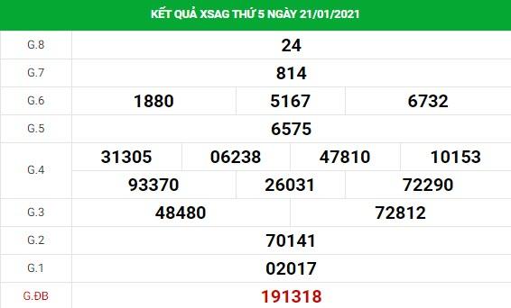 Soi cầu dự đoán XS An Giang Vip ngày 28/01/2021