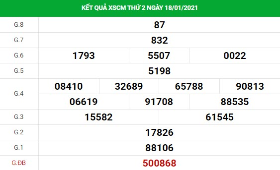 Soi cầu XS Cà Mau chính xác thứ 2 ngày 25/01/2021