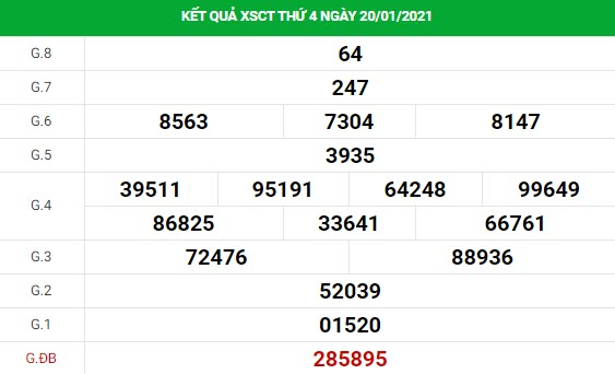 Soi cầu dự đoán XS Cần Thơ Vip ngày 27/01/2021