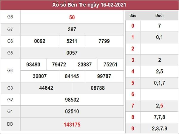 Phân tích XSBT 23/2/2021