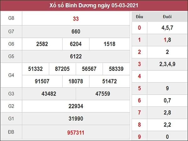 Phân tích XSBD 12/3/202