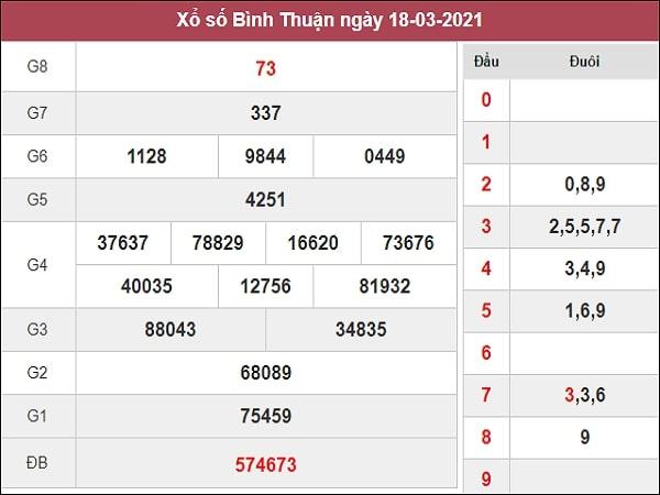 Phân tích XSBTH 25/3/2021