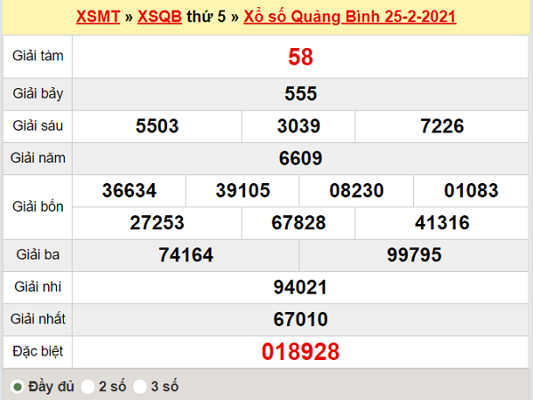 Thống kê XSQB 4/3/2021