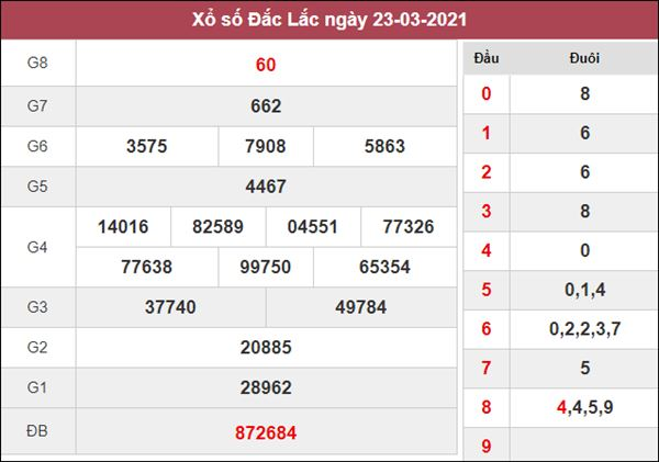 Dự đoán XSDLK 30/3/2021 chốt KQXS ĐăkLắc thứ 3