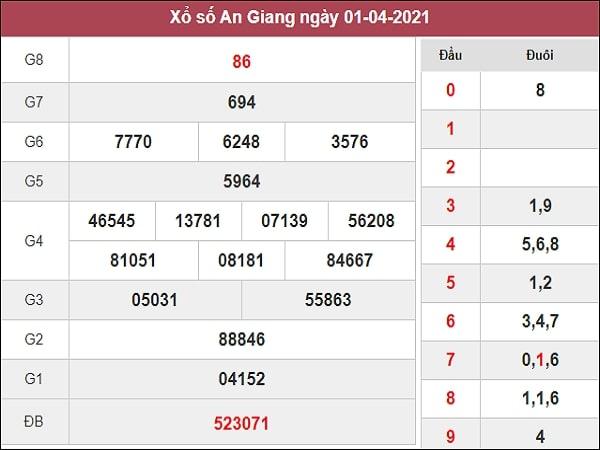 Dự đoán XSAG 08/04/2021