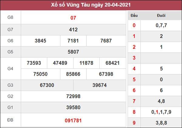 Dự đoán XSVT 27/4/2021 thứ 3 chốt cầu lô VIP siêu chuẩn
