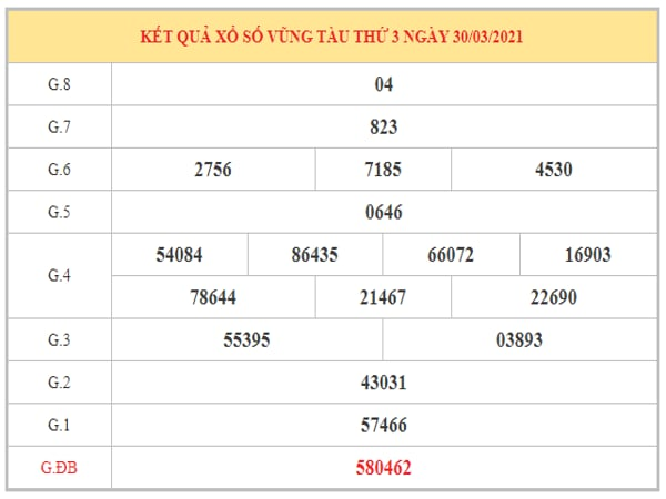 Nhận định KQXSVT ngày 6/4/2021 dựa trên kết quả kì trước