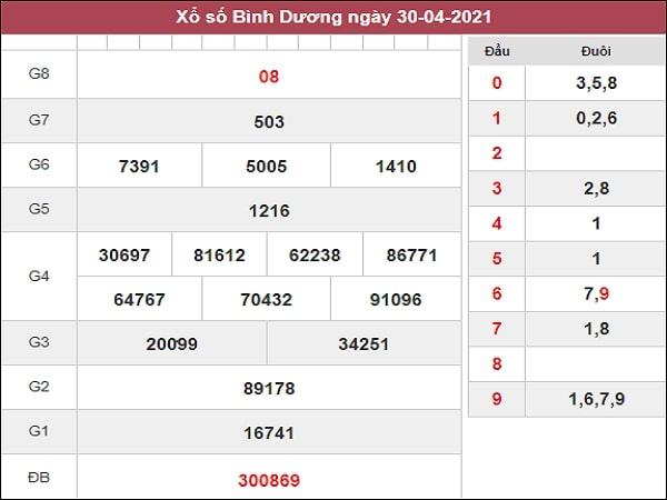 Phân tích XSBD 7/5/2021