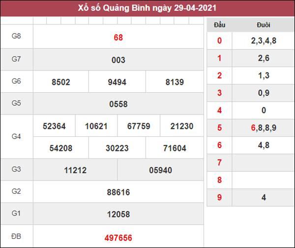 Dự đoán XSQB 6/5/2021 chốt loto số đẹp Quảng Bình thứ 5