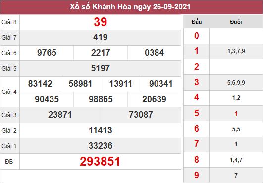 Dự đoán xổ số Khánh Hòa ngày 29/9/2021 dựa trên kết quả kì trước