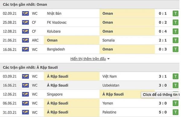 Phong độ gần đây Oman vs Saudi Arabia