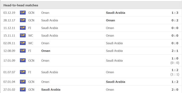 Lịch sử đối đầu oman vs saudi arabia
